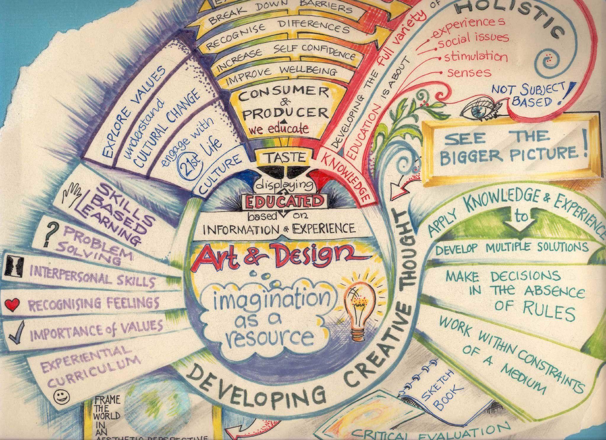 Umělecká myšlenková mapa