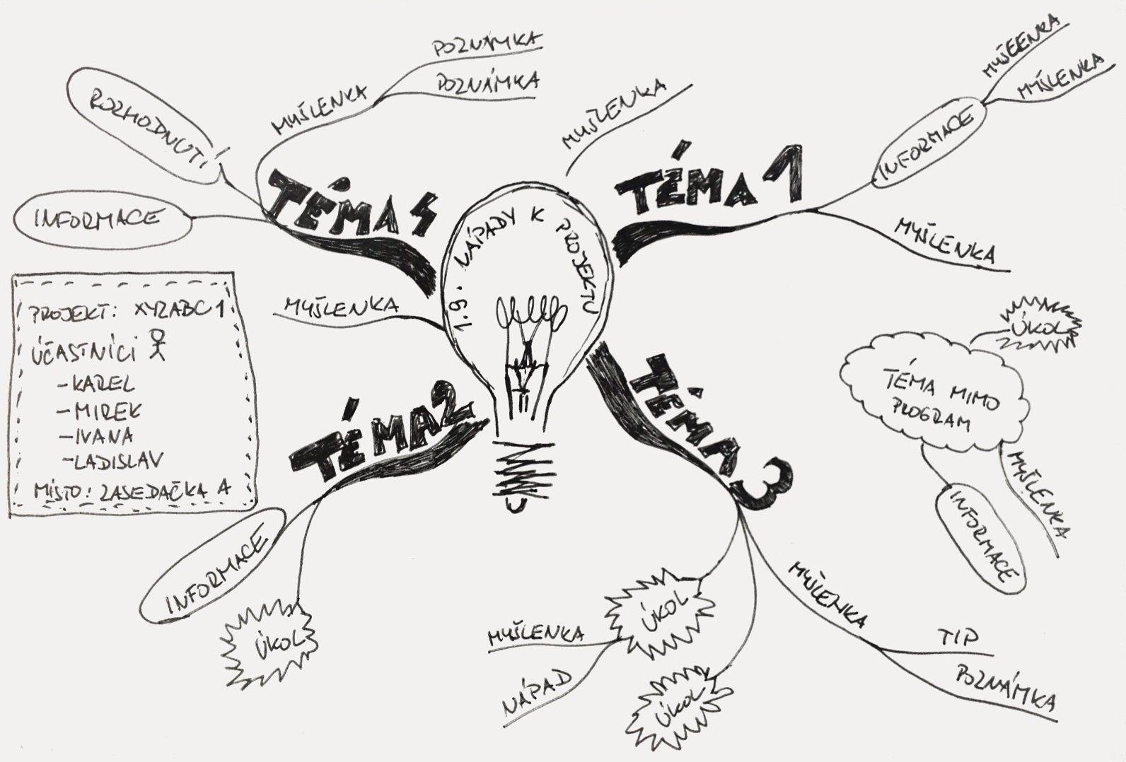 Myšlenkové mapy a poznámky ze schůzek