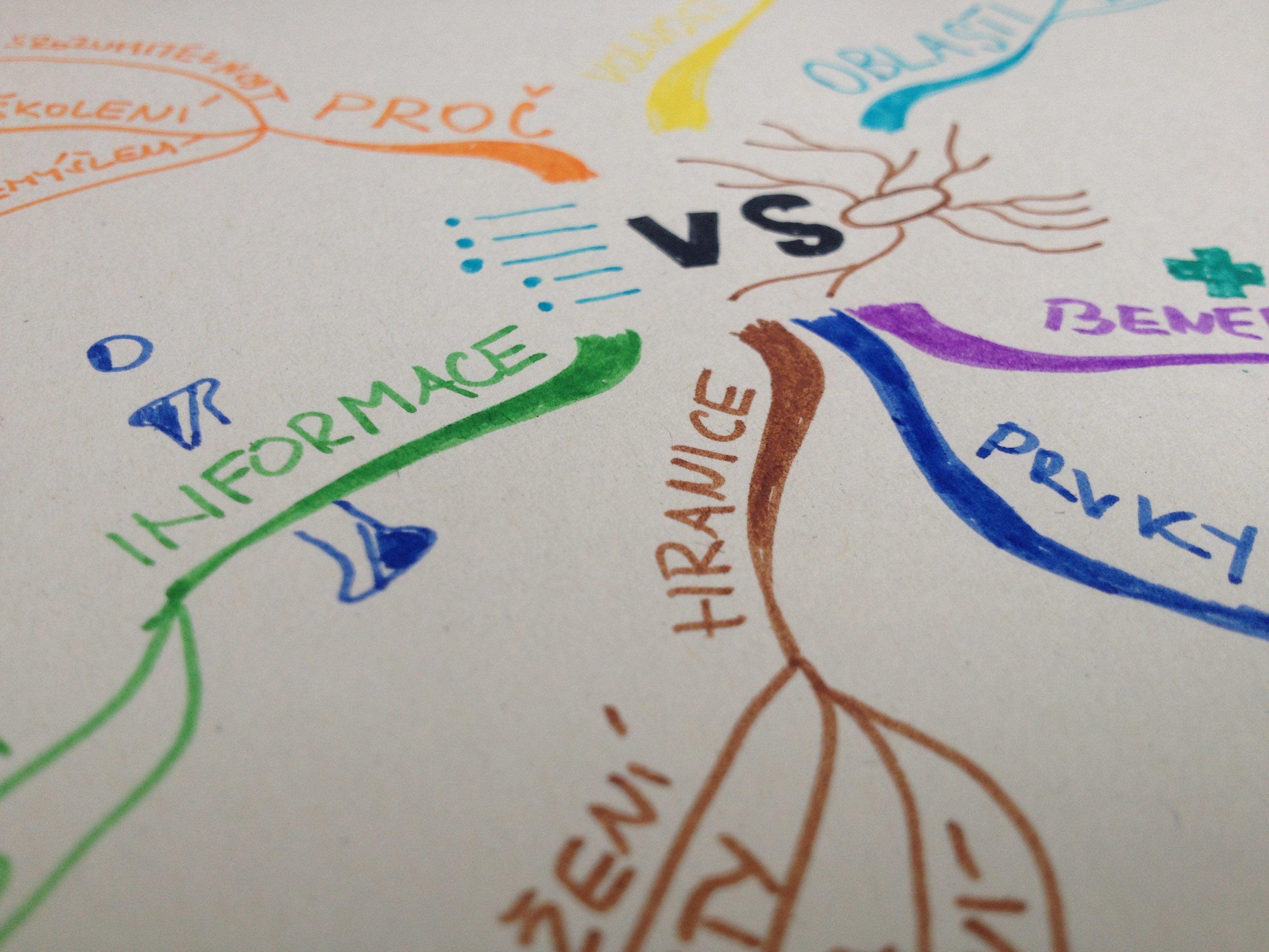 Myšlenkové mapy vs odrážkový seznam