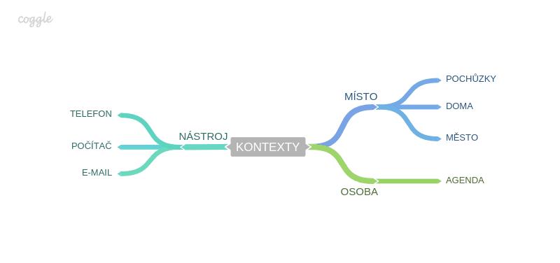 Kontexty v GTD myšlenková mapa