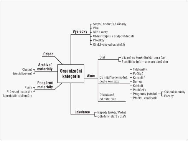 Organizační kategorie v GTD
